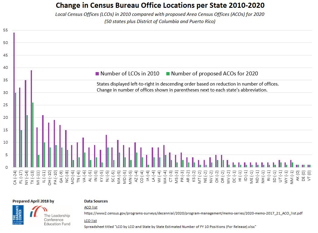 2010 vs 2020 LCO vs ACO comparison by state