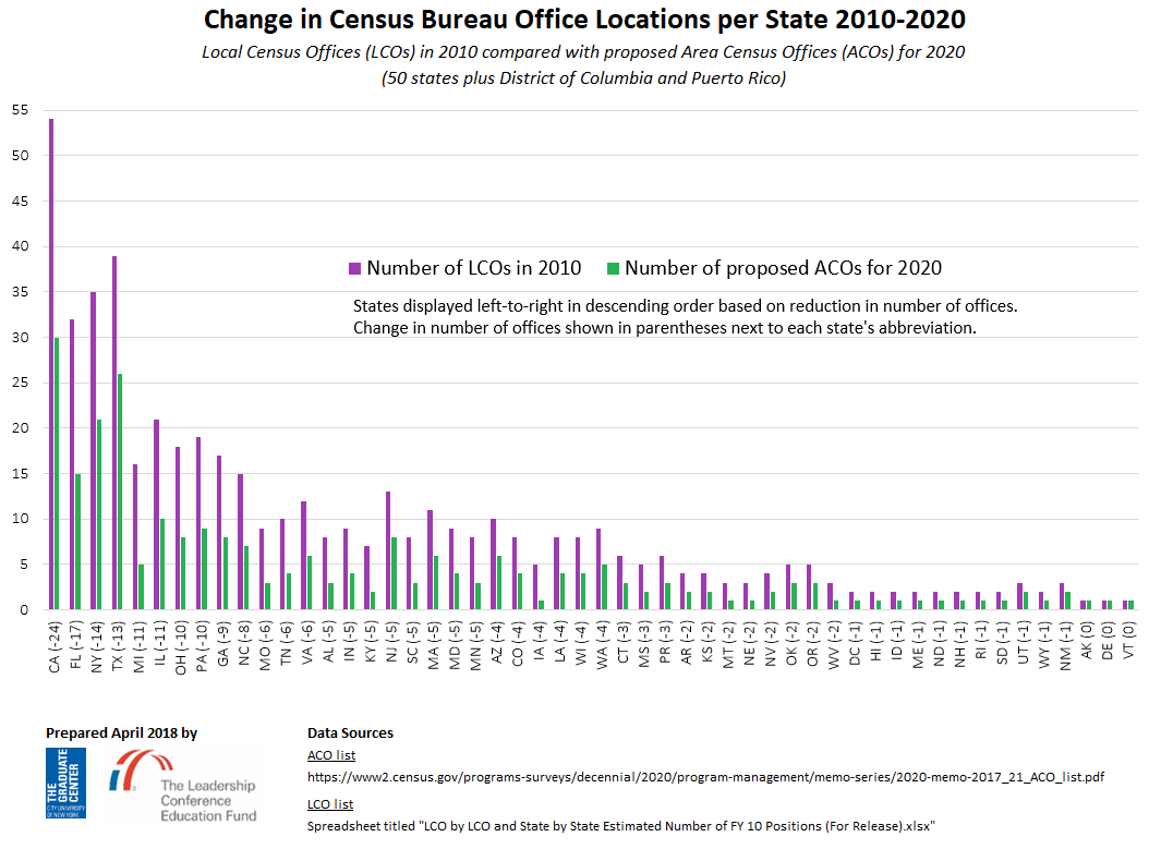 2010 vs 2020 LCO vs ACO comparison by state
