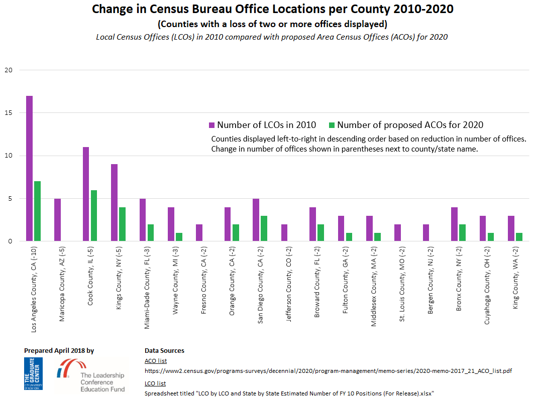 2010 vs 2020 LCO vs ACO comparison for counties that will lose at least two offices